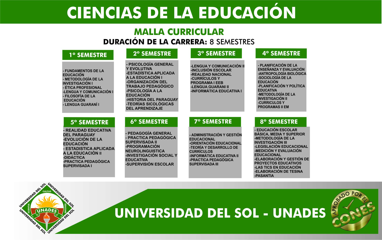 Malla Curricular De Ciencias de la Educación